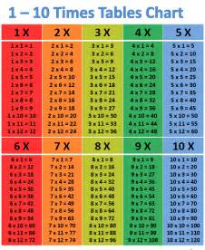12 times multiplication table multiplication table 1 10 printable scalien