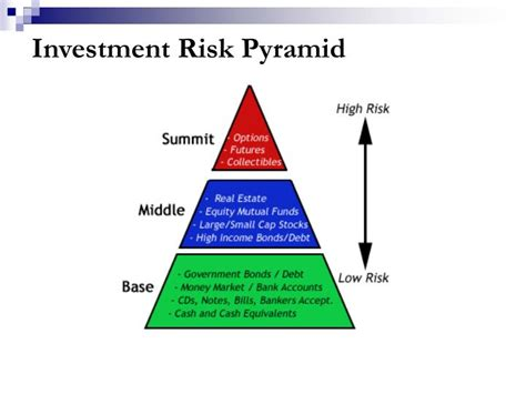 PPT - Fidelity Retirement Funds Making the Right ...
