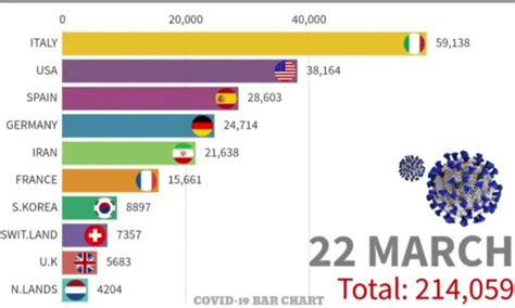 Coronavirus en España el peor dato: 39 673 casos 2 696