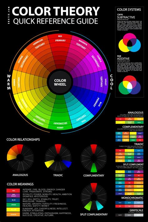 color theory basics  artists  chart photography