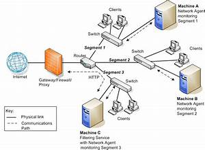 Locating Network Agent In Multiple Segment Network