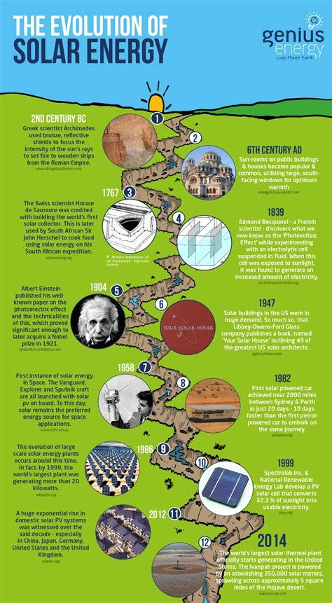 history  solar power  timeline visually
