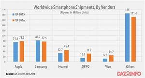 Apple Regains Numero uno Position By Beating Samsung In ...