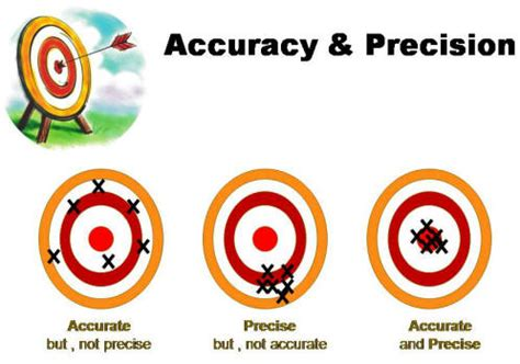 Accuracy And Bias