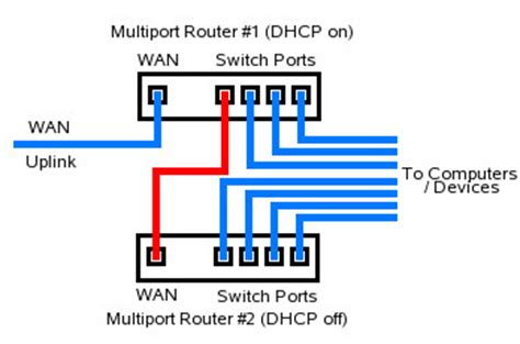 Router Wiring Diagram by Top Ways To Boost Wifi Signals And Improve Wireless