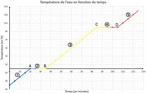 Construction Diagramme De Phase by Biblioth 232 Que Virtuelle Le Diagramme De Changement D 233 Tat D