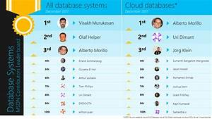 Azure Sql Data Warehouse Icon