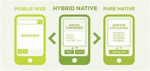 3 Reasons Why Hybrid Mobile Apps Are The Best