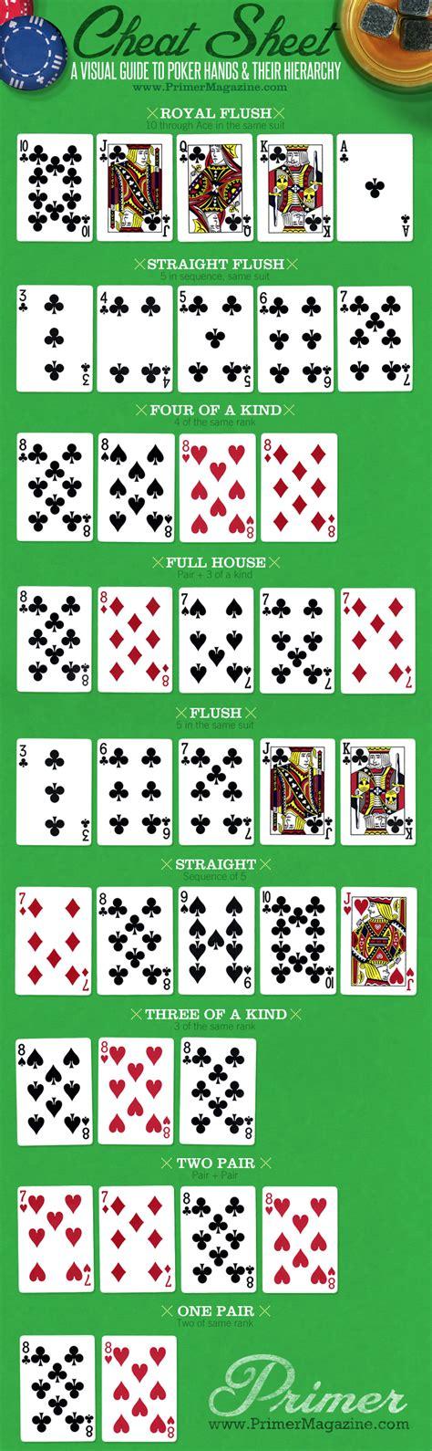 visual guide  poker hands descriptions