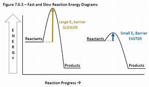 7 6  Energetics And Kinetics