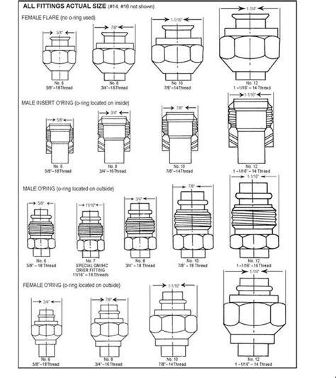 Aluminum fitting sizes, aeroquip fitting sizes, earl's fitting sizes, xrp fitting sizes, fragola fitting sizes mechanicsupport.com: AC HOSE FITTING THREAD SIZE CHART - global parts ...