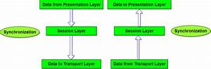 Session Layer Of Osi Reference Model