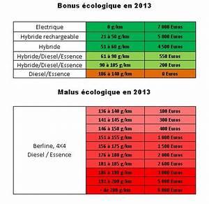 Bonus Malus Tableau : malus et bonus cologique en 2013 dans l 39 automobile ~ Maxctalentgroup.com Avis de Voitures