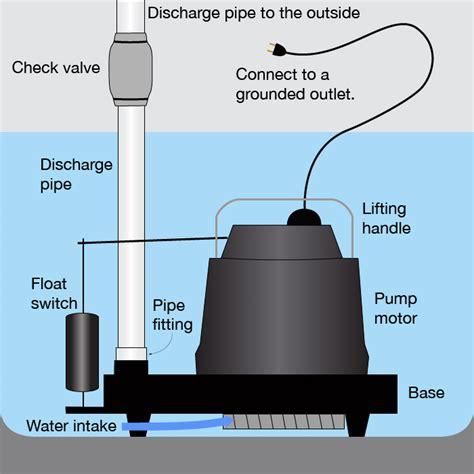 sump pump parts    work sump pump judge