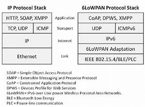 Ip And 6lowpan Protocol Stack In Reference To Layers Of The Tcp  Ip