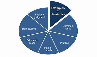 Heuristic Problem Solving Techniques Heuristics Examples Method