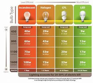 Led light design bulb savings calculator what