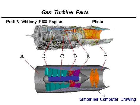 Beginner Guide Propulsion Turbine Engine