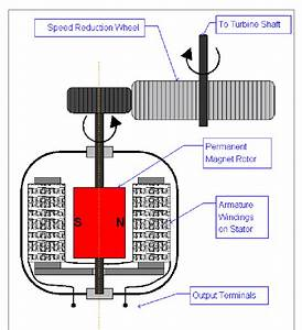 Schematic Of The Bicycle Dynamo Ac Generator And Speed