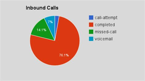 top  call metrics managers businesses  track