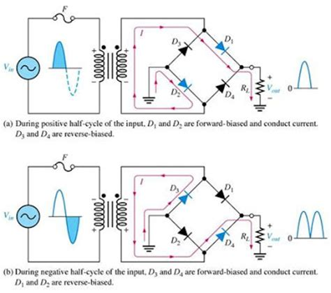 Full Wave Rectifiers Theory Circuit Operation
