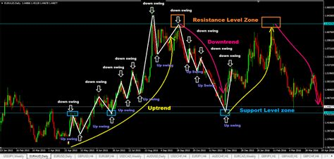 swing trading swing trading for dummies crash course forex trading