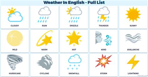 Weather In English In Complete List With Images  Vocabulary Of The Weather And Climate In