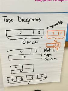 What Is A Tape Diagram In Math  U2014 Untpikapps