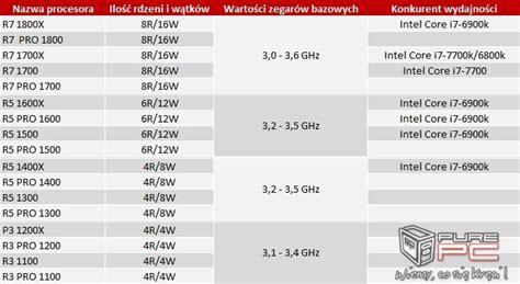 plotka nazwy i taktowania wszystkich procesor 243 w amd ryzen purepc pl