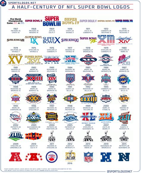 Fifty Years Of Super Bowl Logos Chris Creamers