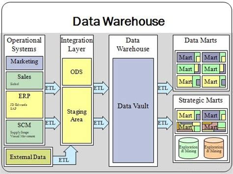 data warehouse wikipedia
