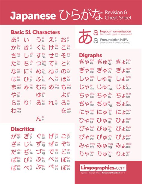 hiragana chart japanese languages langue japonaise