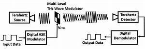 Block Diagram Of A Terahertz Wireless Communication System
