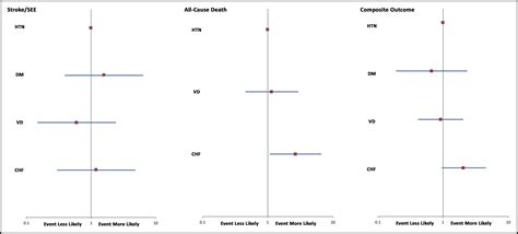 impact factor range major outcomes in atrial fibrillation patients with one risk factor impact of time in