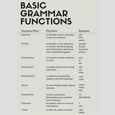 Learn English Grammar Basics  Eplanet Educational Services