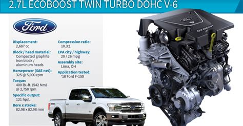 2017 Ford 6 7 Specs by Wards 10 Best Engines Winner Ford F 150 2 7l Ecoboost
