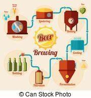 Bier Brauen Set : infographic satz process vektor bierproduktion brauen vektoren illustration suche ~ Eleganceandgraceweddings.com Haus und Dekorationen