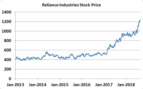 Its current market capitalisation stands at rs 1309711.53 cr. Reliance Industry Share Price & History | Pathshala | SPTulsian.com