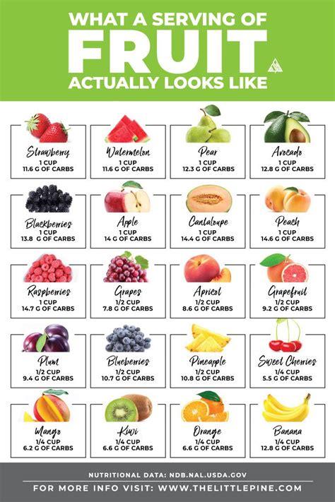 carbs  fruits bad   actual serving  keto carbs  fruit  carb
