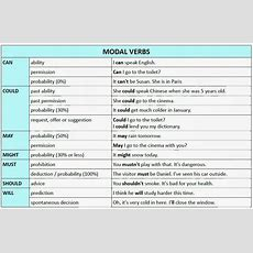 Modal Verbs List, Usages, Examples