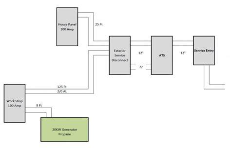 Professional Layout Generator by Whole House Generator Workshop Subpanel