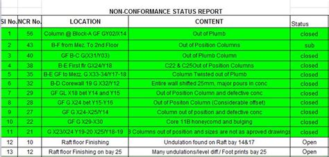 quality assurance  quality control reports