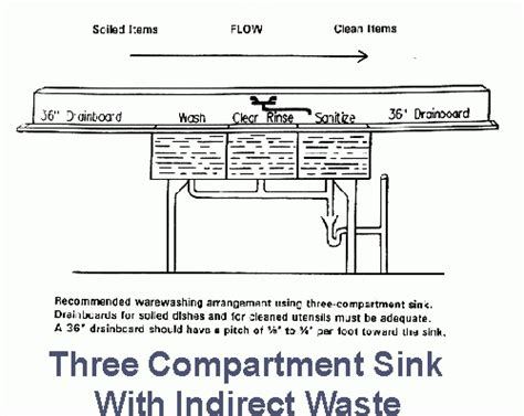 3 compartment sink plumbing diagram 3 compartment sink plumbing diagram plumbing and piping