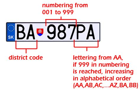 Vehicle Registration Plates Of Slovakia