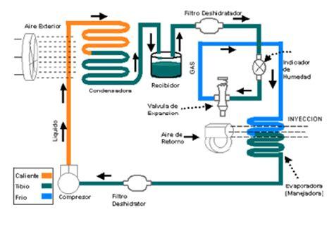 aire blog de sistemasdeclimatizacion