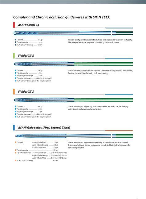 Bio Exle by Ptca Guide Wire Bio Excel