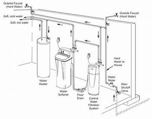 how to install a water softener whirlpool With water softener water softener diagrams of installations