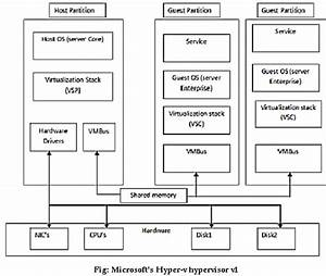 With Diagram  Explain Microsofts Hyper