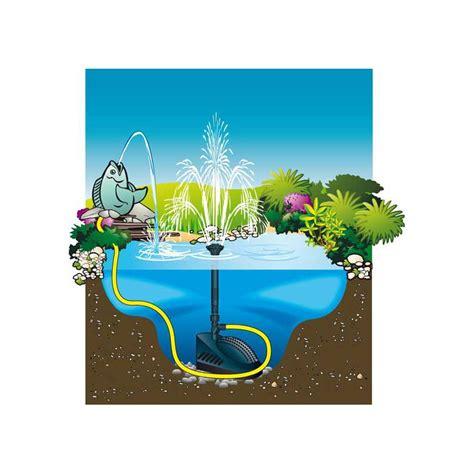pompe bassin exterieur poisson d 233 couvrez le filtre bassin pompe filtre uvc powerclear 5000l