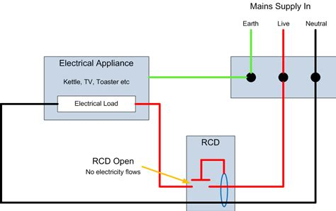 rcd images
